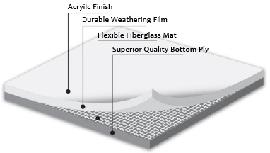 Pvc Roofing Systems Ib Roof Systems